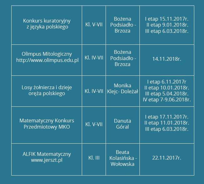 Konkursy szkolne organizowane w październiku i listopadzie