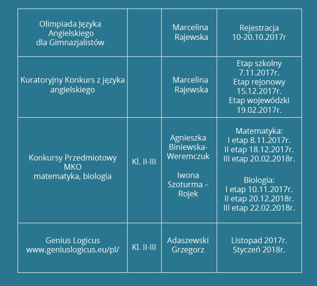 Konkursy gimnazjalne organizowane w październiku i listopadzie