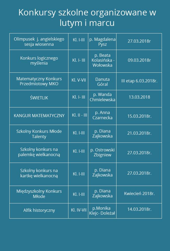 Konkursy szkolne organizowane w lutym i marcu