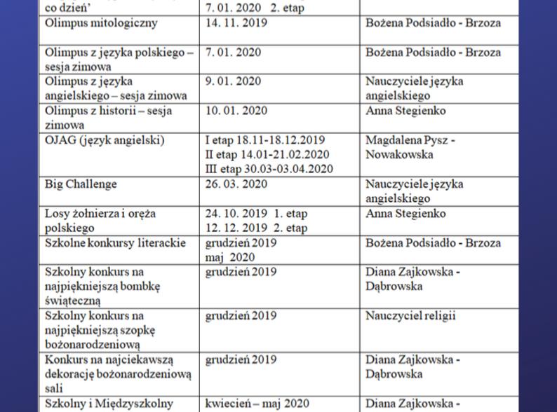 Konkursy humanistyczna i artystyczne 2019/2020