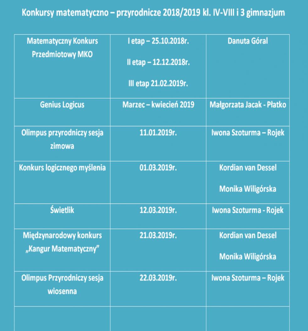 Konkursy matematyczno – przyrodnicze w klasach IV-VIII i 3 gimnazjum w roku szkolnym 2018/2019